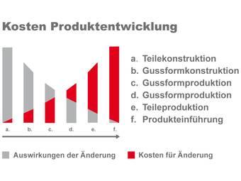 produktentwiclung-kosten